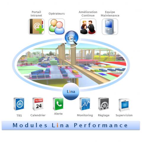 LINA Performance - Supervisez vos flux de production