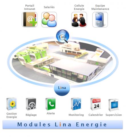 LINA Energie - Optimisez votre consommation d'energie